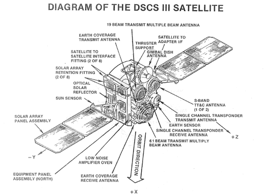 Structure of Satellites - Communication Satellites